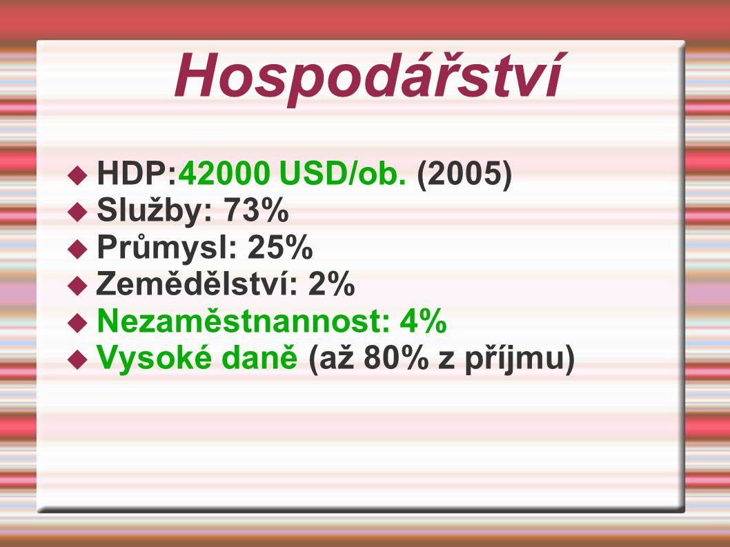 Hospodářství  HDP:42000 USD/ob.