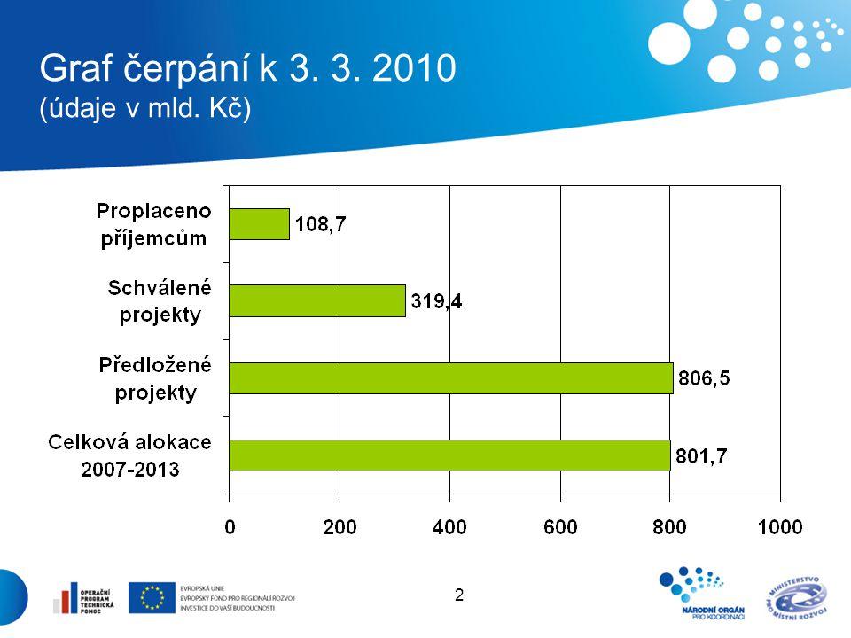 2 Graf čerpání k 3. 3. 2010 (údaje v mld. Kč)