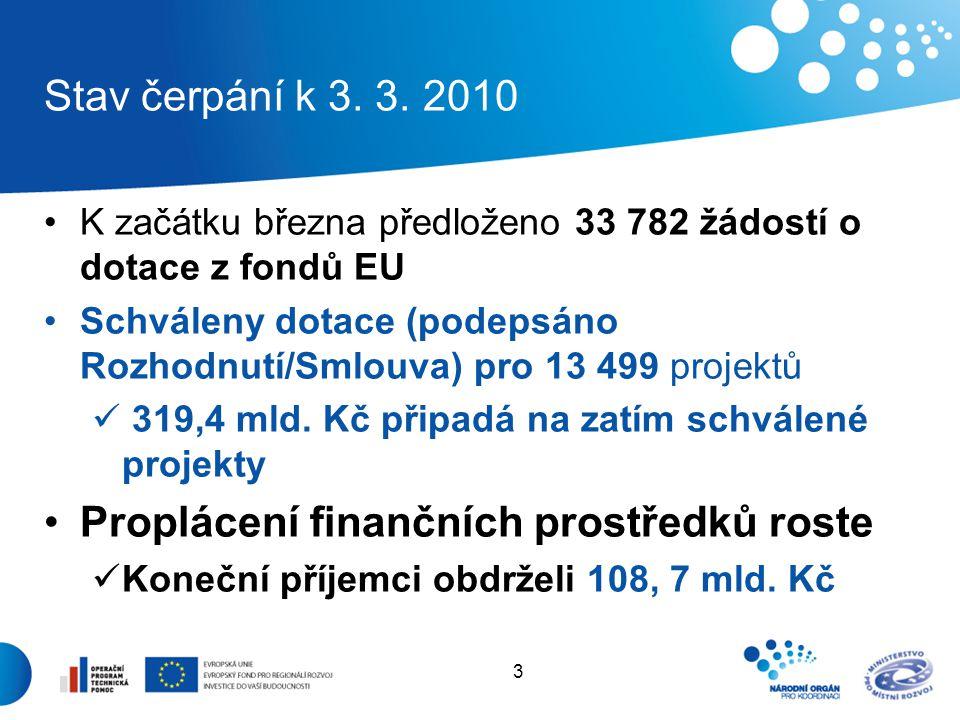 3 Stav čerpání k 3. 3. 2010 K začátku března předloženo 33 782 žádostí o dotace z fondů EU Schváleny dotace (podepsáno Rozhodnutí/Smlouva) pro 13 499