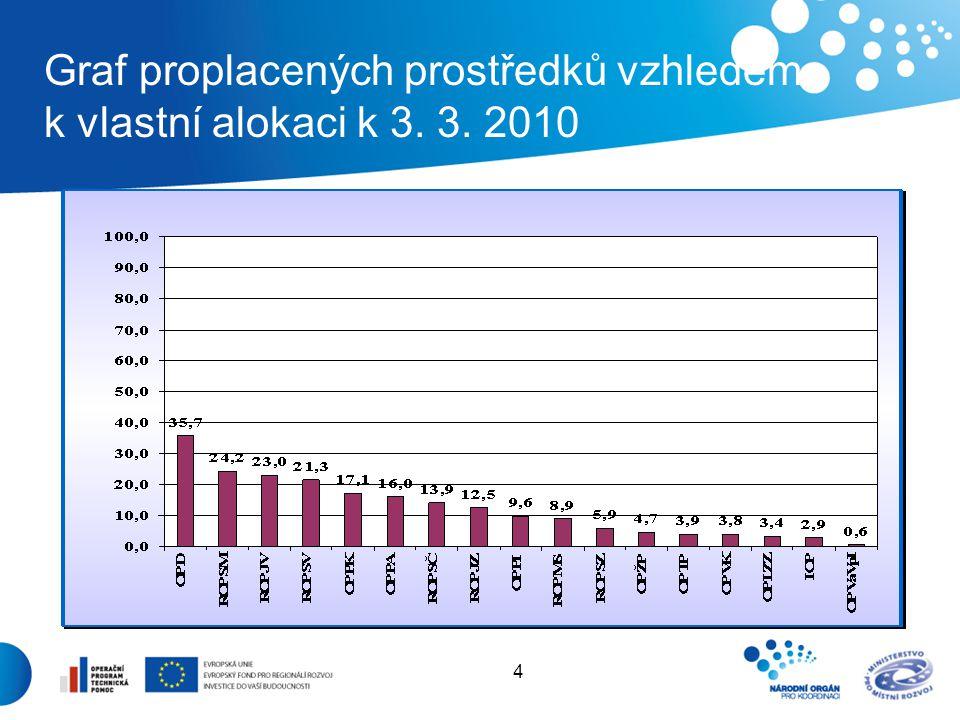 5 Legislativní změny urychlující čerpání z fondů EU Vláda schválila 15.