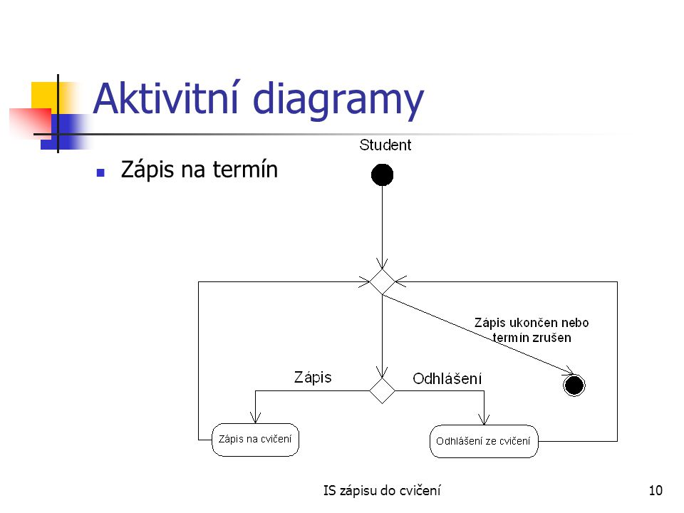 IS zápisu do cvičení10 Aktivitní diagramy Zápis na termín