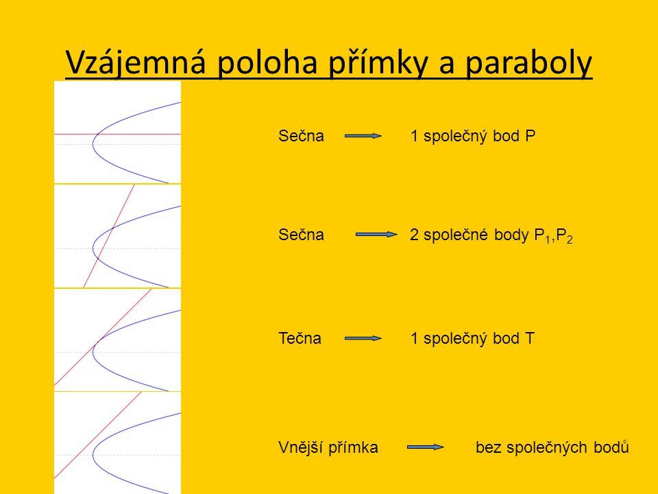 Vzájemná poloha přímky a paraboly Sečna1 společný bod P Tečna1 společný bod T Vnější přímkabez společných bodů Sečna2 společné body P 1,P 2