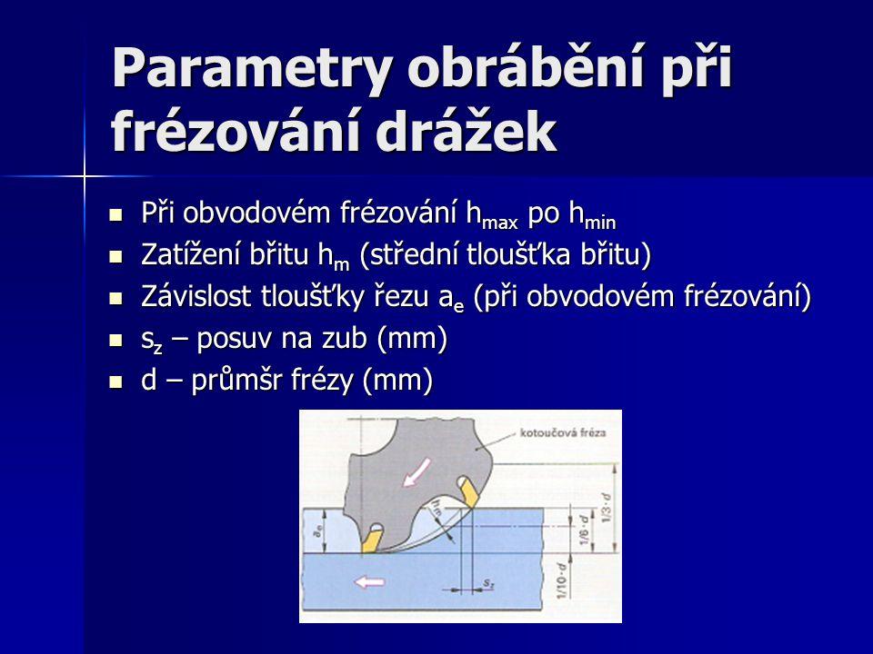 Parametry obrábění při frézování drážek Při obvodovém frézování h max po h min Při obvodovém frézování h max po h min Zatížení břitu h m (střední tloušťka břitu) Zatížení břitu h m (střední tloušťka břitu) Závislost tloušťky řezu a e (při obvodovém frézování) Závislost tloušťky řezu a e (při obvodovém frézování) s z – posuv na zub (mm) s z – posuv na zub (mm) d – průmšr frézy (mm) d – průmšr frézy (mm)