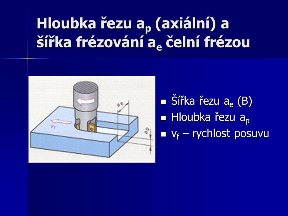Hloubka řezu a p (axiální) a šířka frézování a e čelní frézou Šířka řezu a e (B) Šířka řezu a e (B) Hloubka řezu a p Hloubka řezu a p v f – rychlost posuvu v f – rychlost posuvu