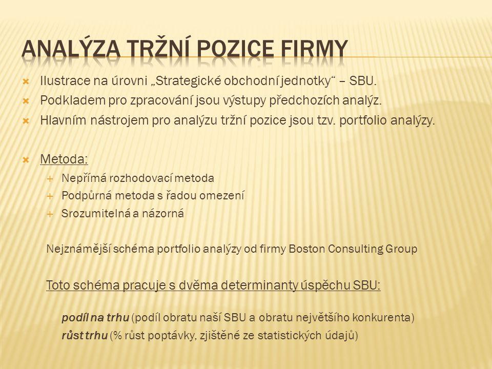 """ Ilustrace na úrovni """"Strategické obchodní jednotky – SBU."""
