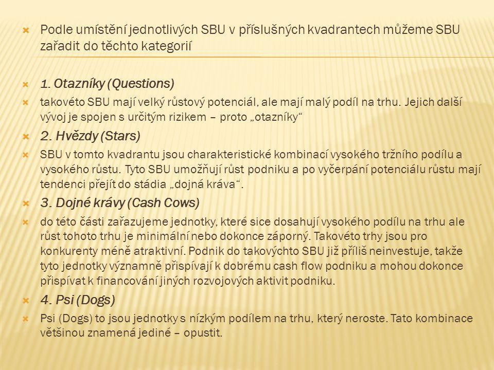  Podle umístění jednotlivých SBU v příslušných kvadrantech můžeme SBU zařadit do těchto kategorií  1.