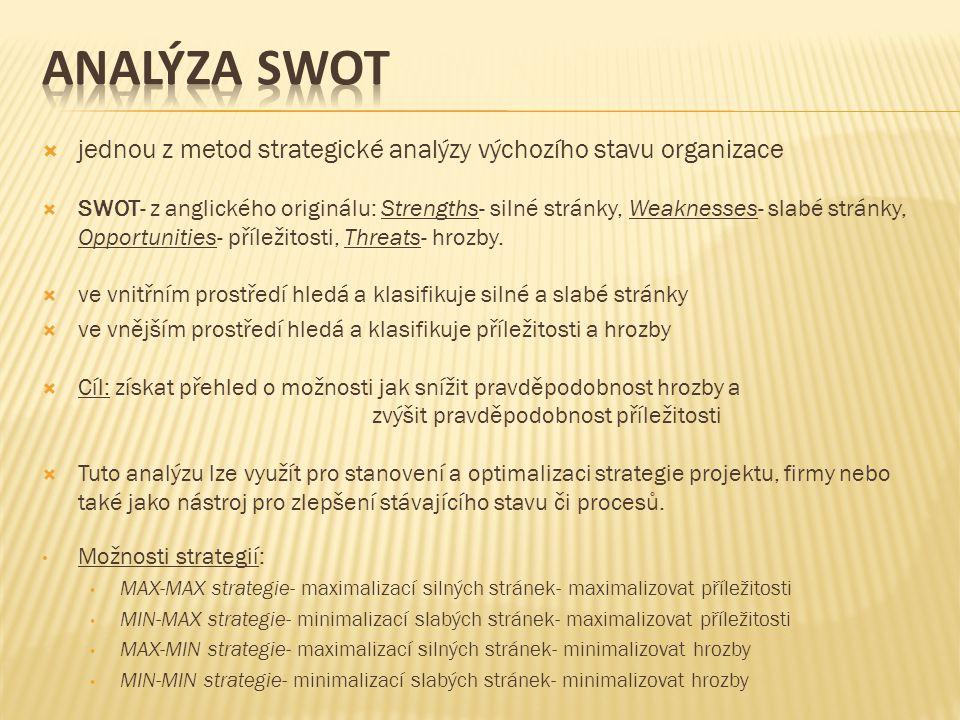  jednou z metod strategické analýzy výchozího stavu organizace  SWOT- z anglického originálu: Strengths- silné stránky, Weaknesses- slabé stránky, Opportunities- příležitosti, Threats- hrozby.