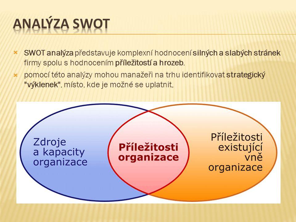  SWOT analýza představuje komplexní hodnocení silných a slabých stránek firmy spolu s hodnocením příležitostí a hrozeb.