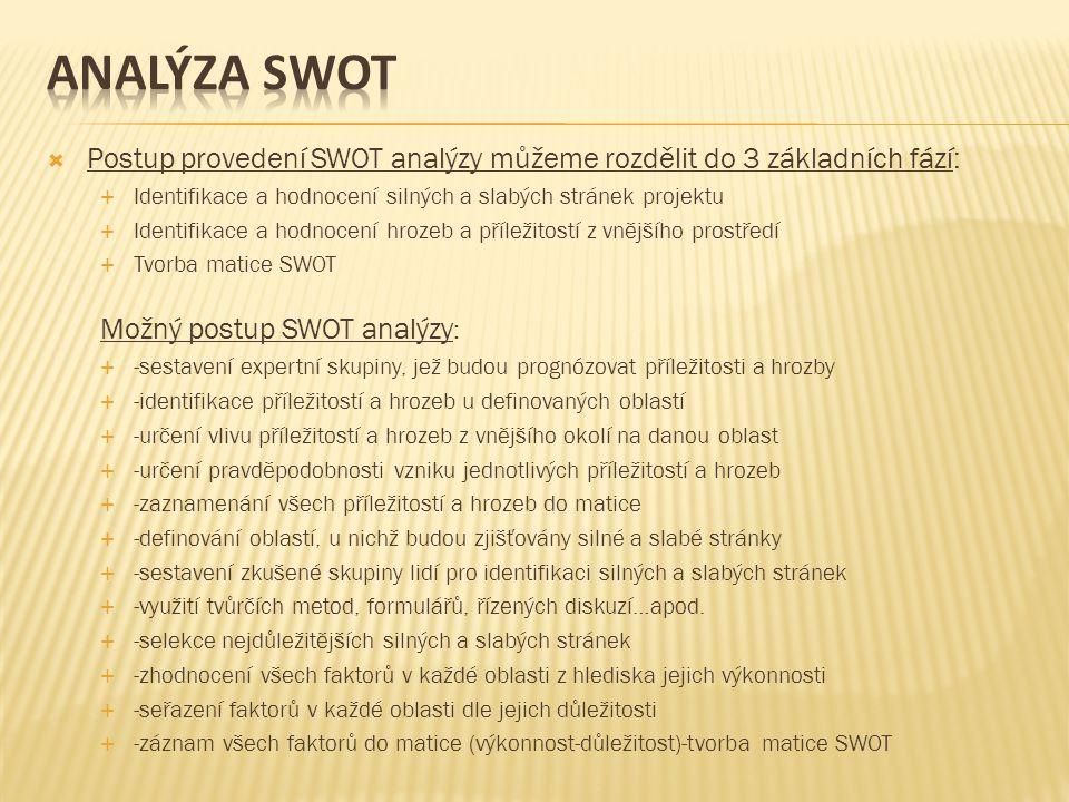  Postup provedení SWOT analýzy můžeme rozdělit do 3 základních fází:  Identifikace a hodnocení silných a slabých stránek projektu  Identifikace a hodnocení hrozeb a příležitostí z vnějšího prostředí  Tvorba matice SWOT Možný postup SWOT analýzy :  -sestavení expertní skupiny, jež budou prognózovat příležitosti a hrozby  -identifikace příležitostí a hrozeb u definovaných oblastí  -určení vlivu příležitostí a hrozeb z vnějšího okolí na danou oblast  -určení pravděpodobnosti vzniku jednotlivých příležitostí a hrozeb  -zaznamenání všech příležitostí a hrozeb do matice  -definování oblastí, u nichž budou zjišťovány silné a slabé stránky  -sestavení zkušené skupiny lidí pro identifikaci silných a slabých stránek  -využití tvůrčích metod, formulářů, řízených diskuzí…apod.
