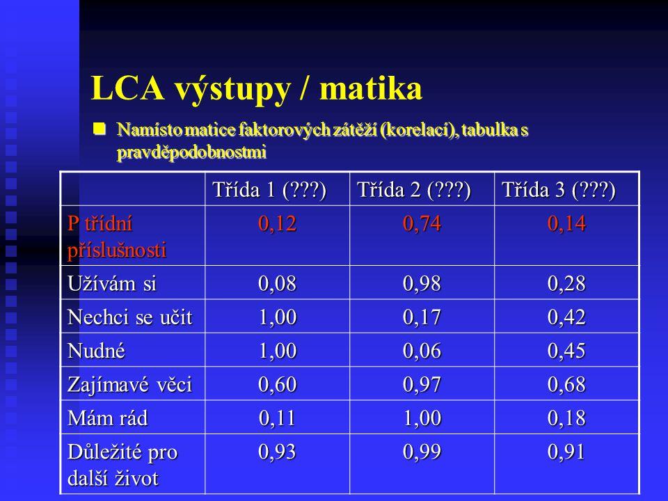 LCA výstupy / matika Namísto matice faktorových zátěží (korelací), tabulka s pravděpodobnostmi Namísto matice faktorových zátěží (korelací), tabulka s