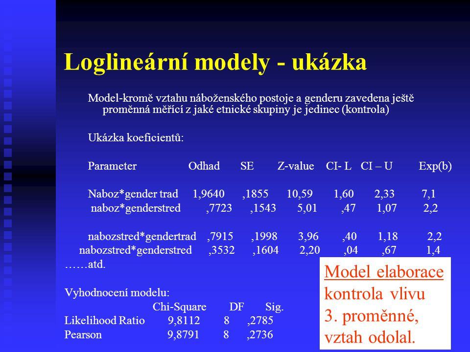 Loglineární modely - ukázka Model-kromě vztahu náboženského postoje a genderu zavedena ještě proměnná měřící z jaké etnické skupiny je jedinec (kontro