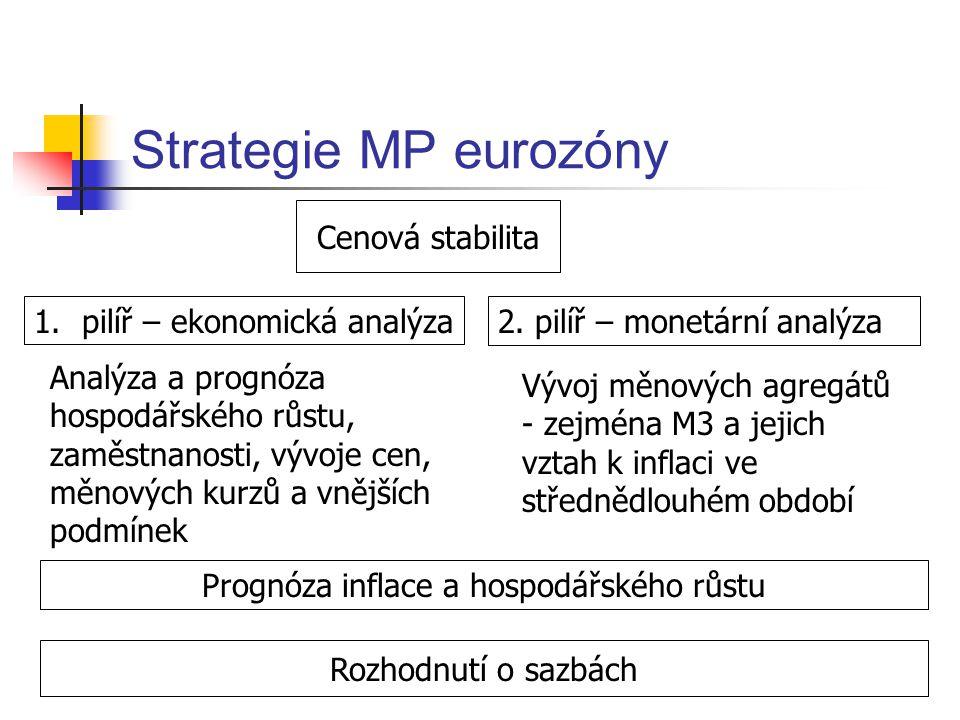 Taylorovo pravidlo v eurozóně Taylorovo pravidlo jako nástroj odhalení preferencí centrální banky i = i* + a(  -  *) + b (y - y *) Empirický výzkum: koeficient a > koeficient b  ECB klade relativně vyšší význam inflaci než růstu