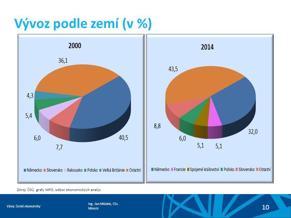 Ing. Jan Mládek, CSc. Ministr Vývoj české ekonomiky 10 Vývoz podle zemí (v %) Zdroj: ČSÚ, grafy MPO, odbor ekonomických analýz