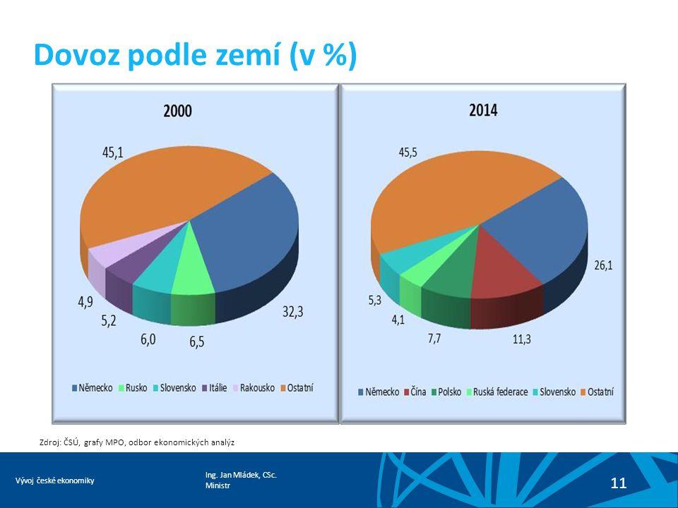 Ing. Jan Mládek, CSc. Ministr Vývoj české ekonomiky 11 Dovoz podle zemí (v %) Zdroj: ČSÚ, grafy MPO, odbor ekonomických analýz