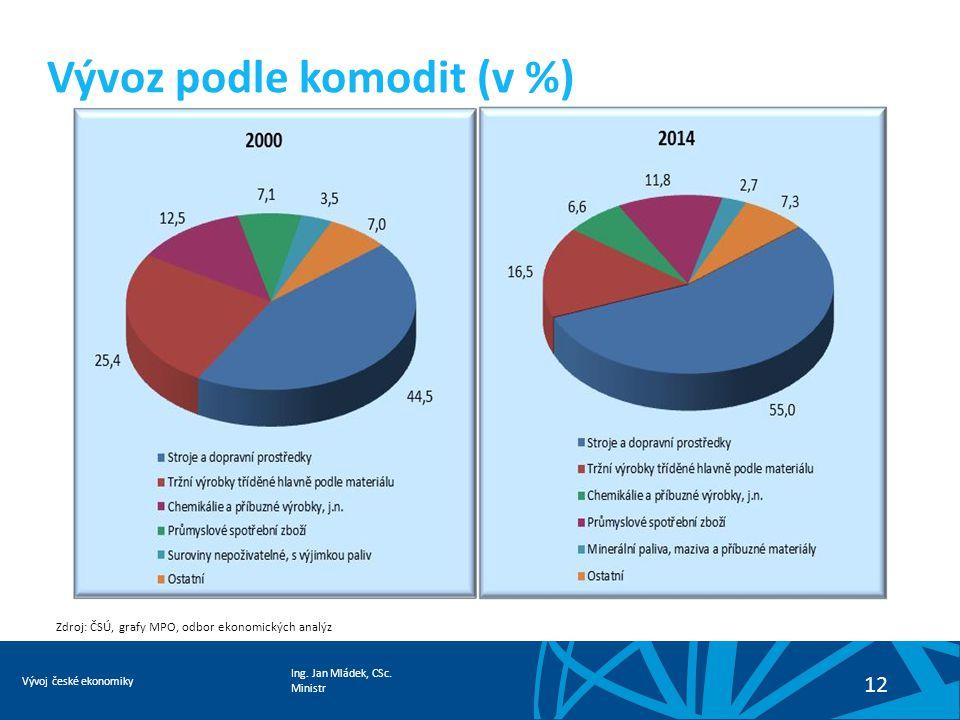 Ing. Jan Mládek, CSc. Ministr Vývoj české ekonomiky 12 Vývoz podle komodit (v %) Zdroj: ČSÚ, grafy MPO, odbor ekonomických analýz