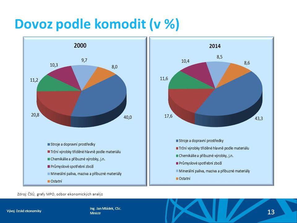 Ing. Jan Mládek, CSc. Ministr Vývoj české ekonomiky 13 Dovoz podle komodit (v %) Zdroj: ČSÚ, grafy MPO, odbor ekonomických analýz