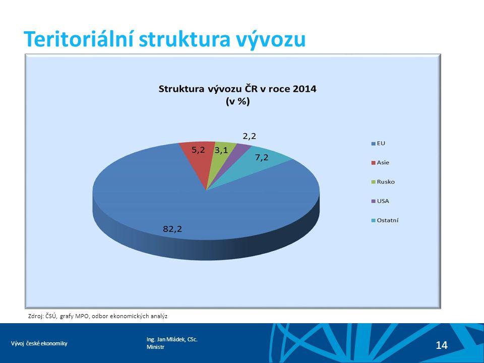 Ing. Jan Mládek, CSc. Ministr Vývoj české ekonomiky 14 Teritoriální struktura vývozu Zdroj: ČSÚ, grafy MPO, odbor ekonomických analýz