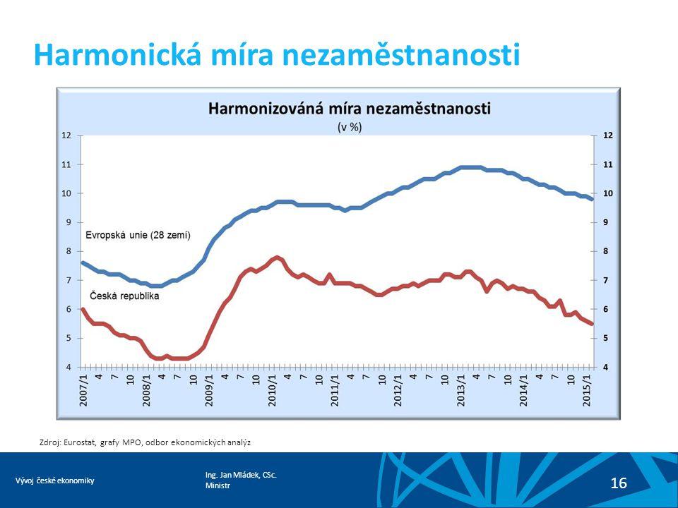 Ing. Jan Mládek, CSc. Ministr Vývoj české ekonomiky 16 Harmonická míra nezaměstnanosti Zdroj: Eurostat, grafy MPO, odbor ekonomických analýz