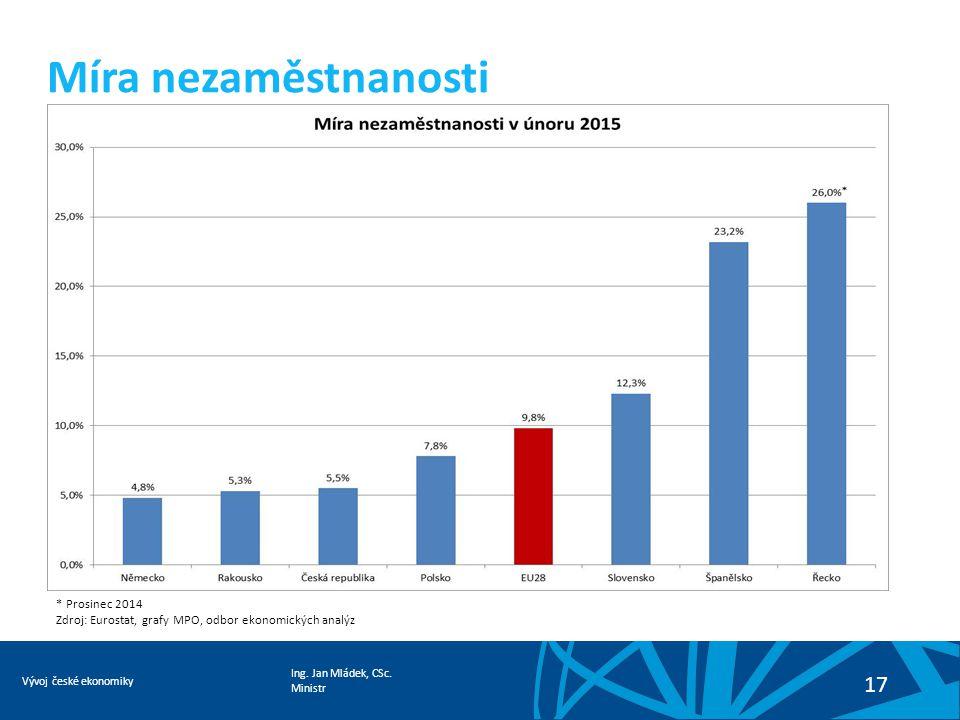 Ing. Jan Mládek, CSc. Ministr Vývoj české ekonomiky 17 Míra nezaměstnanosti * Prosinec 2014 Zdroj: Eurostat, grafy MPO, odbor ekonomických analýz