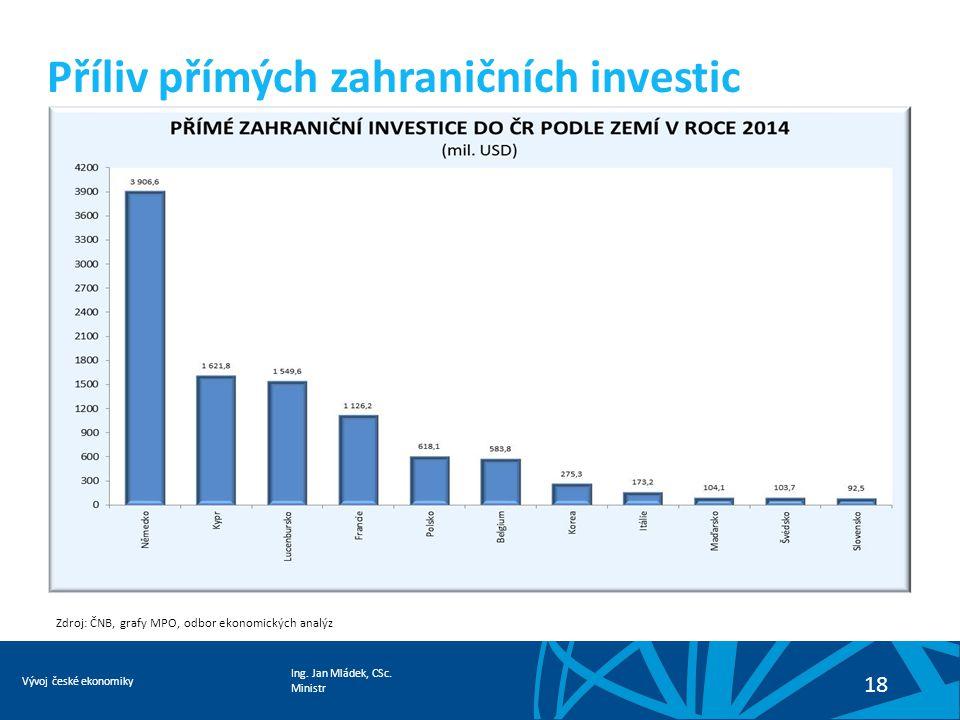 Ing. Jan Mládek, CSc. Ministr Vývoj české ekonomiky 18 Příliv přímých zahraničních investic Zdroj: ČNB, grafy MPO, odbor ekonomických analýz