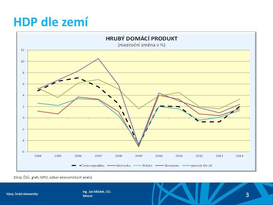 Ing. Jan Mládek, CSc. Ministr Vývoj české ekonomiky 3 HDP dle zemí Zdroj: ČSÚ, grafy MPO, odbor ekonomických analýz
