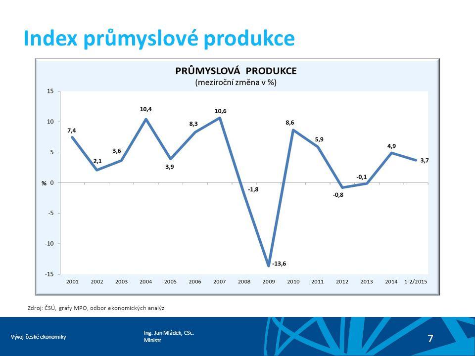 Ing. Jan Mládek, CSc. Ministr Vývoj české ekonomiky 7 Index průmyslové produkce Zdroj: ČSÚ, grafy MPO, odbor ekonomických analýz