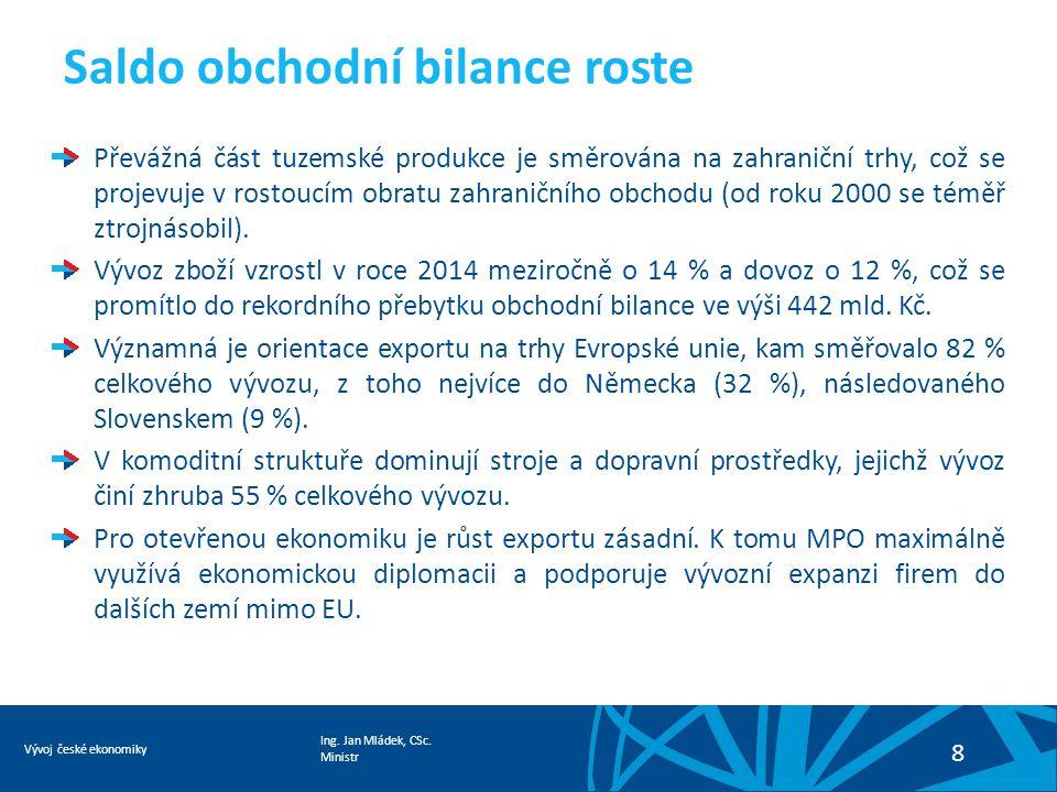 Ing. Jan Mládek, CSc. Ministr Vývoj české ekonomiky 8 Saldo obchodní bilance roste Převážná část tuzemské produkce je směrována na zahraniční trhy, co