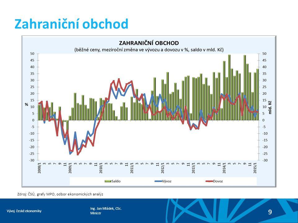 Ing. Jan Mládek, CSc. Ministr Vývoj české ekonomiky 9 Zahraniční obchod Zdroj: ČSÚ, grafy MPO, odbor ekonomických analýz