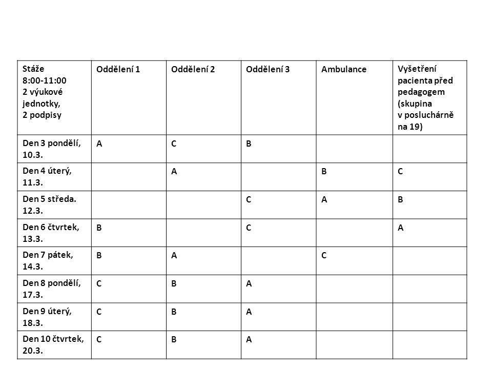 Stáže 8:00-11:00 2 výukové jednotky, 2 podpisy Oddělení 1Oddělení 2Oddělení 3AmbulanceVyšetření pacienta před pedagogem (skupina v posluchárně na 19)