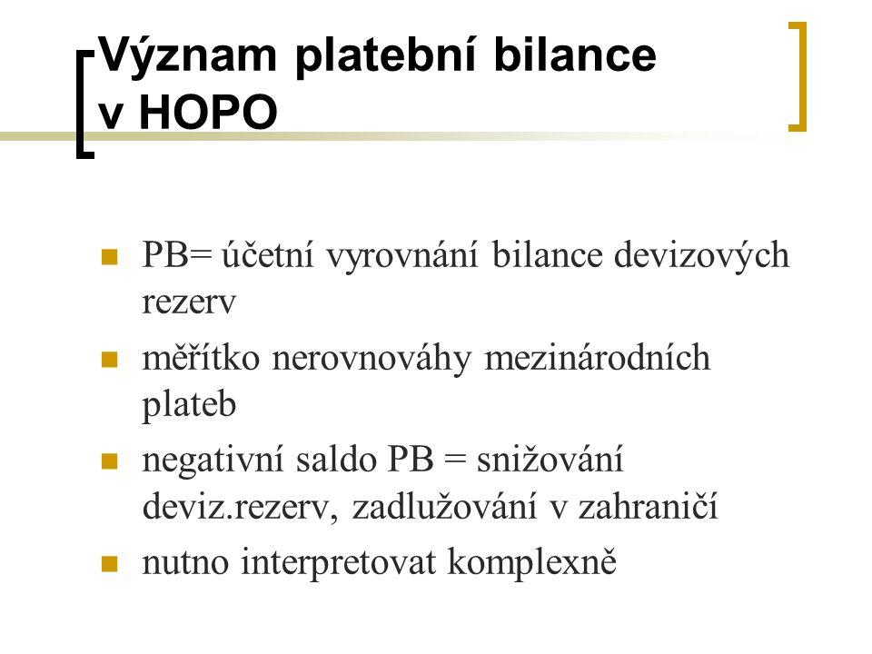 Význam platební bilance v HOPO PB= účetní vyrovnání bilance devizových rezerv měřítko nerovnováhy mezinárodních plateb negativní saldo PB = snižování
