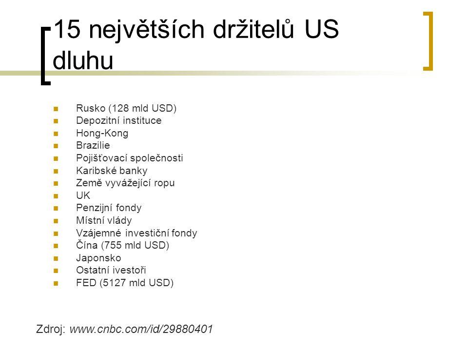 15 největších držitelů US dluhu Rusko (128 mld USD) Depozitní instituce Hong-Kong Brazilie Pojišťovací společnosti Karibské banky Země vyvážející ropu