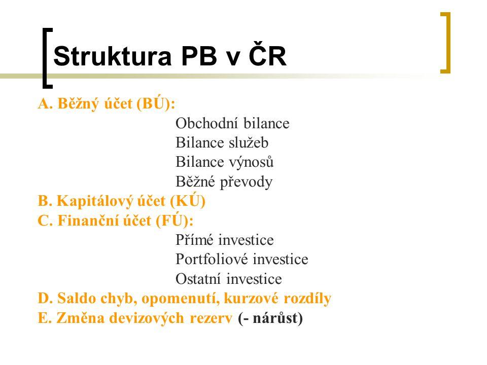 Struktura PB v ČR A. Běžný účet (BÚ): Obchodní bilance Bilance služeb Bilance výnosů Běžné převody B. Kapitálový účet (KÚ) C. Finanční účet (FÚ): Přím