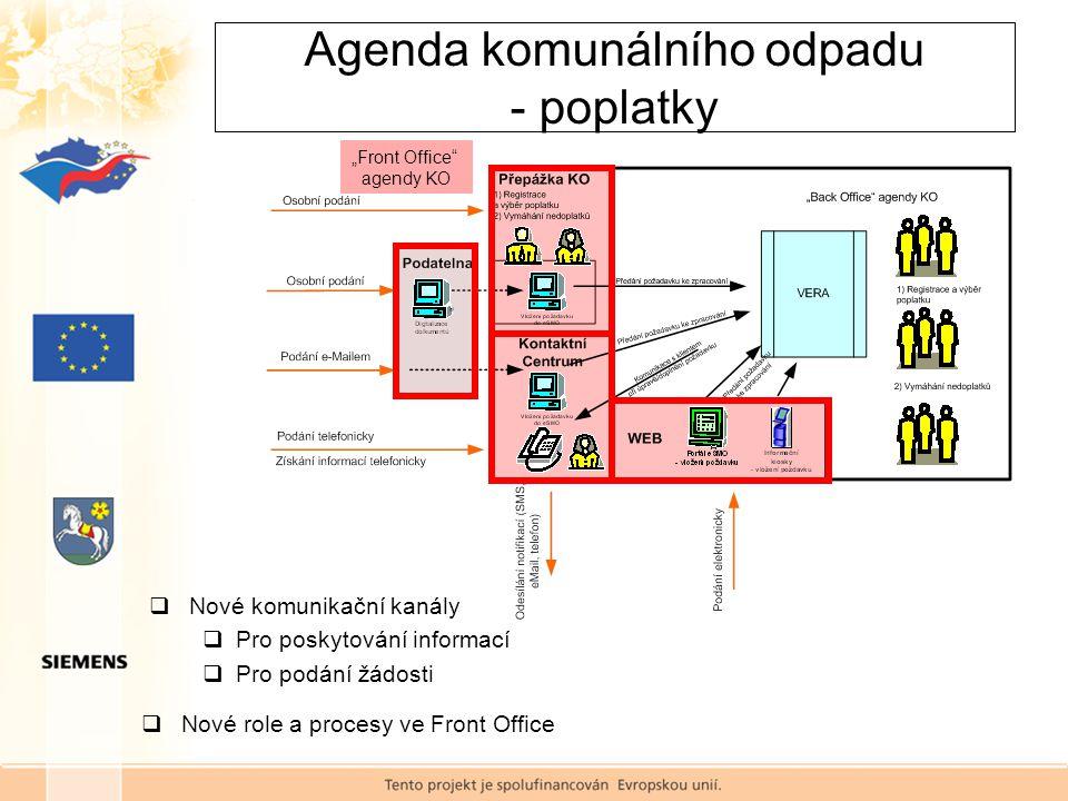  Nové komunikační kanály  Pro poskytování informací  Pro podání žádosti  Nové role a procesy ve Front Office Agenda komunálního odpadu - poplatky