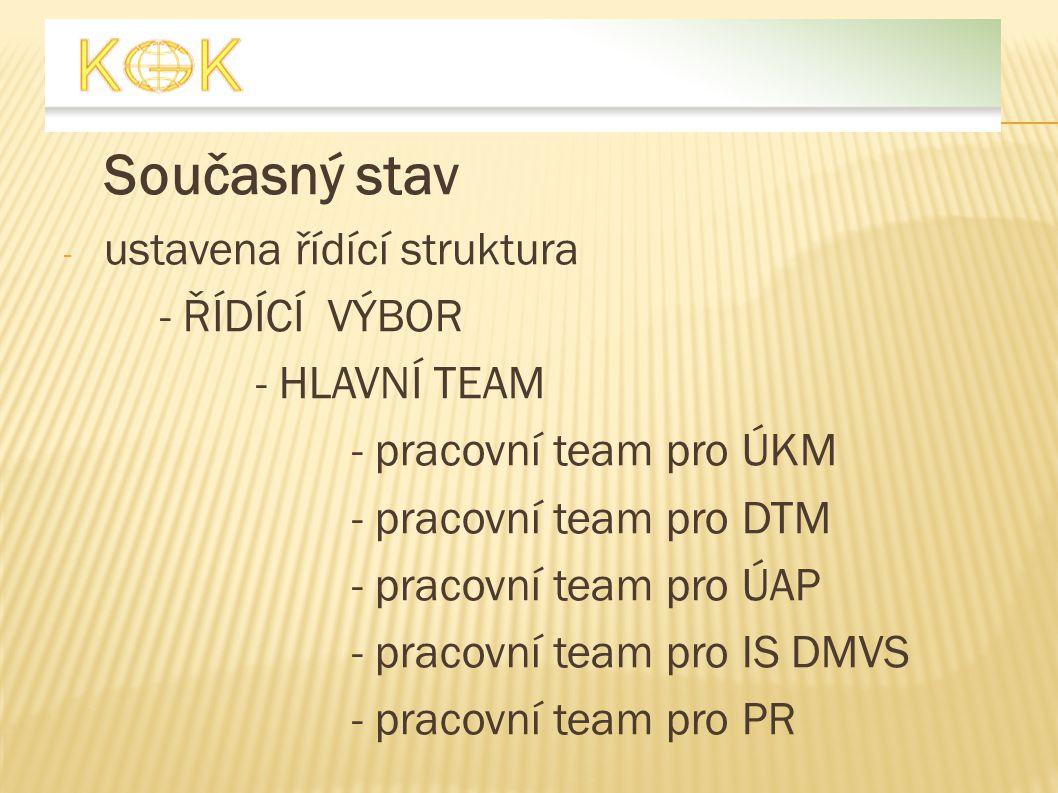 Současný stav - ustavena řídící struktura - ŘÍDÍCÍ VÝBOR - HLAVNÍ TEAM - pracovní team pro ÚKM - pracovní team pro DTM - pracovní team pro ÚAP - praco