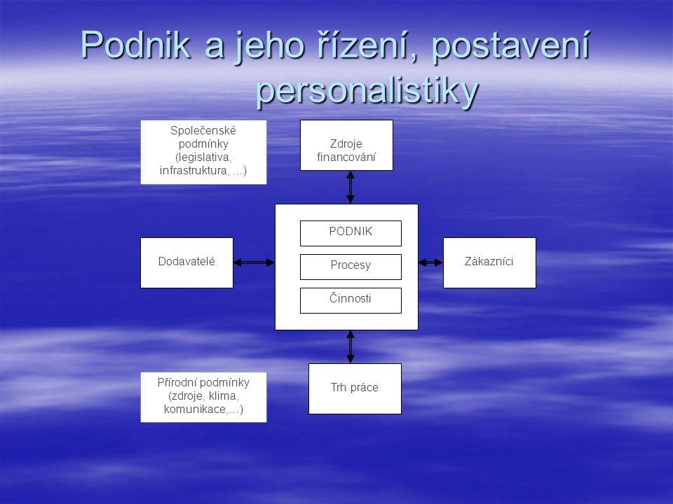 Podnik a jeho řízení, postavení personalistiky DodavateléZákazníci Trh práce Zdroje financování PODNIK Procesy Činnosti Společenské podmínky (legislat