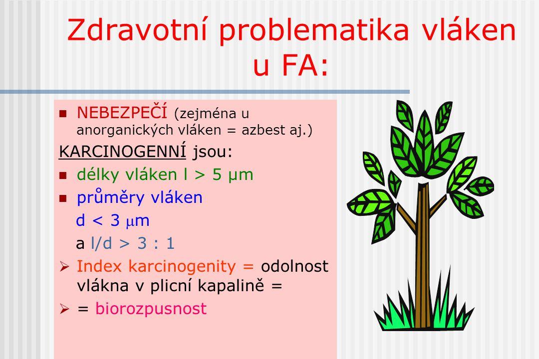 Zdravotní problematika vláken u FA: NEBEZPEČÍ (zejména u anorganických vláken = azbest aj.) KARCINOGENNÍ jsou: délky vláken l > 5 µm průměry vláken d
