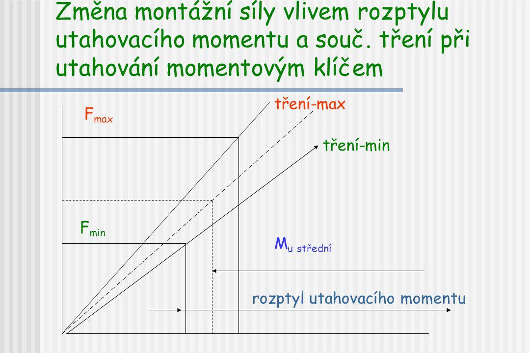Změna montážní síly vlivem rozptylu utahovacího momentu a souč. tření při utahování momentovým klíčem tření-max tření-min F max F min rozptyl utahovac