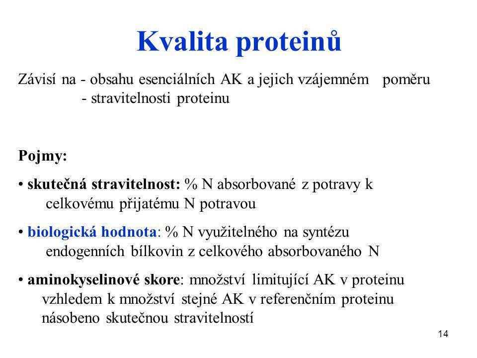 14 Kvalita proteinů Závisí na - obsahu esenciálních AK a jejich vzájemném poměru - stravitelnosti proteinu Pojmy: skutečná stravitelnost: % N absorbované z potravy k celkovému přijatému N potravou biologická hodnota: % N využitelného na syntézu endogenních bílkovin z celkového absorbovaného N aminokyselinové skore: množství limitující AK v proteinu vzhledem k množství stejné AK v referenčním proteinu násobeno skutečnou stravitelností