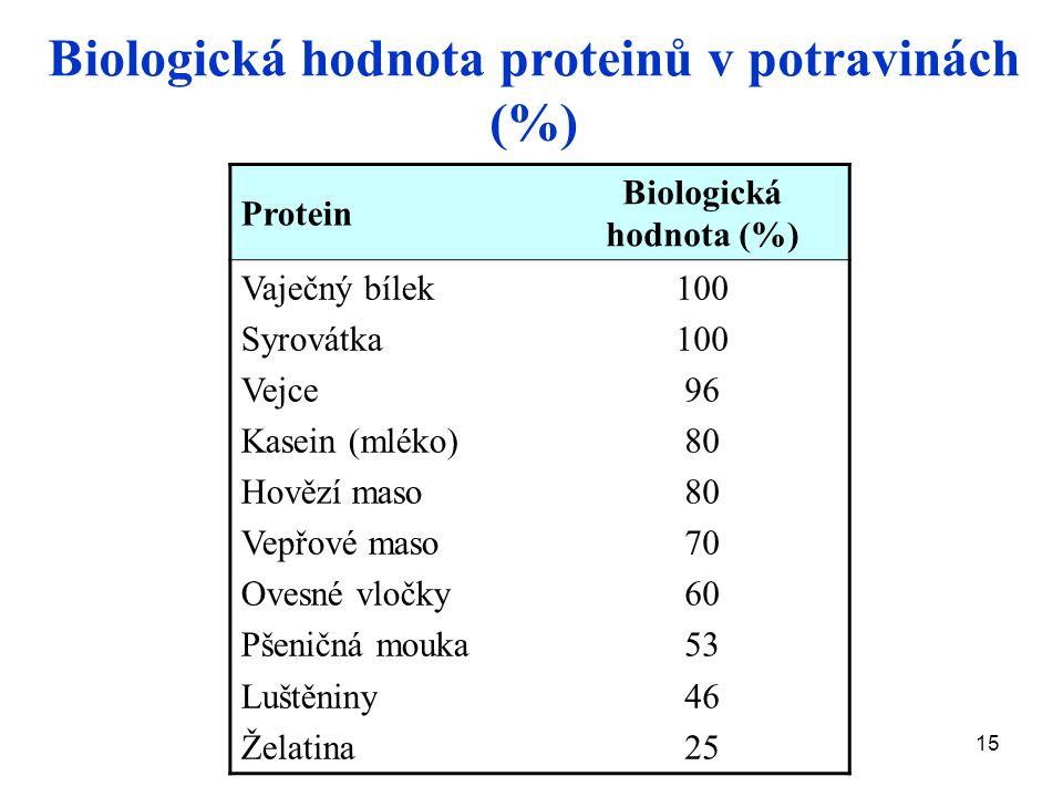15 Protein Biologická hodnota (%) Vaječný bílek Syrovátka Vejce Kasein (mléko) Hovězí maso Vepřové maso Ovesné vločky Pšeničná mouka Luštěniny Želatina 100 96 80 70 60 53 46 25 Biologická hodnota proteinů v potravinách (%)