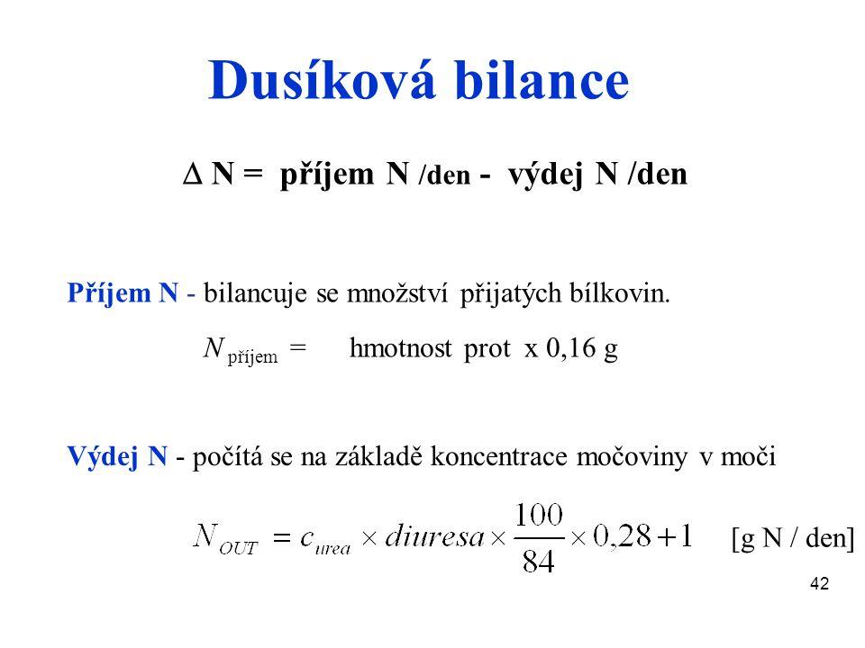 42 Dusíková bilance  N = příjem N /den - výdej N /den Příjem N - bilancuje se množství přijatých bílkovin. N příjem = hmotnost prot x 0,16 g Výdej N