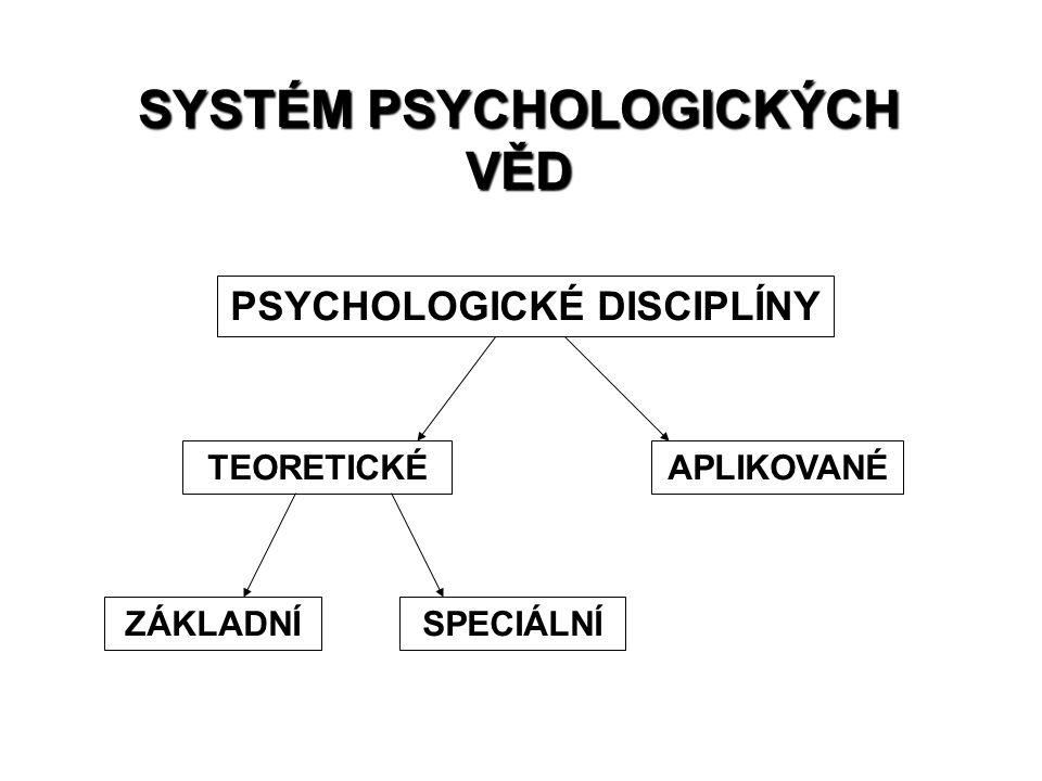 SYSTÉM PSYCHOLOGICKÝCH VĚD PSYCHOLOGICKÉ DISCIPLÍNY TEORETICKÉAPLIKOVANÉ ZÁKLADNÍSPECIÁLNÍ