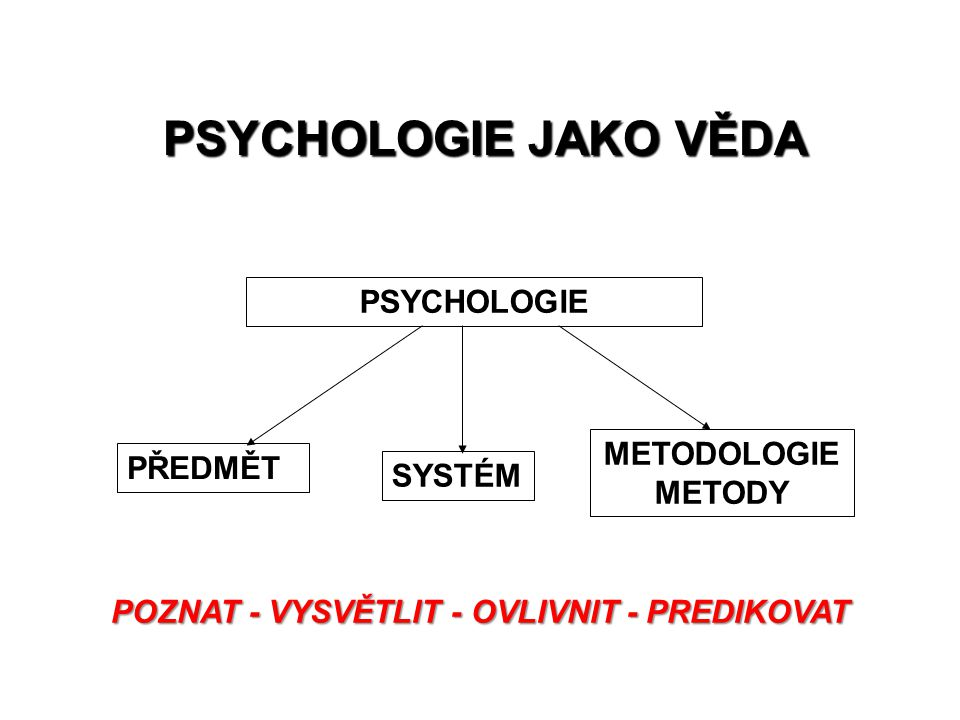 PSYCHOLOGIE PŘEDMĚT SYSTÉM METODOLOGIE METODY PSYCHOLOGIE JAKO VĚDA POZNAT - VYSVĚTLIT - OVLIVNIT - PREDIKOVAT