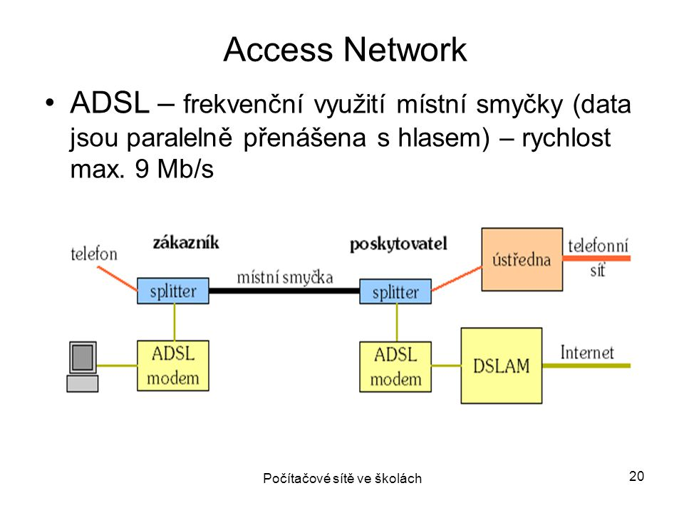 ADSL – frekvenční využití místní smyčky (data jsou paralelně přenášena s hlasem) – rychlost max. 9 Mb/s Access Network Počítačové sítě ve školách 20