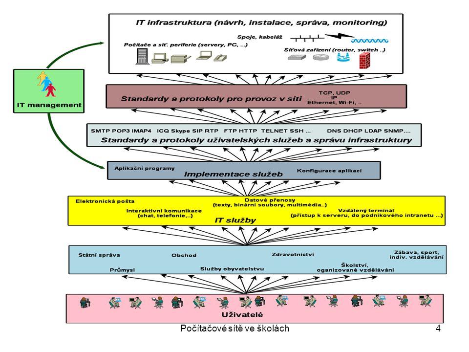 Sítě Topologií sítě nazýváme základní provedení návrhu počítačové sítě Na základě základních topologií vznikají v reálné praxi kombinace představující skutečný návrh Výhody jednotlivých topologií je vhodné vzájemně kombinovat v různé části sítě (páteřní síť, síť koncových stanic apod.) Počítačové sítě ve školách25