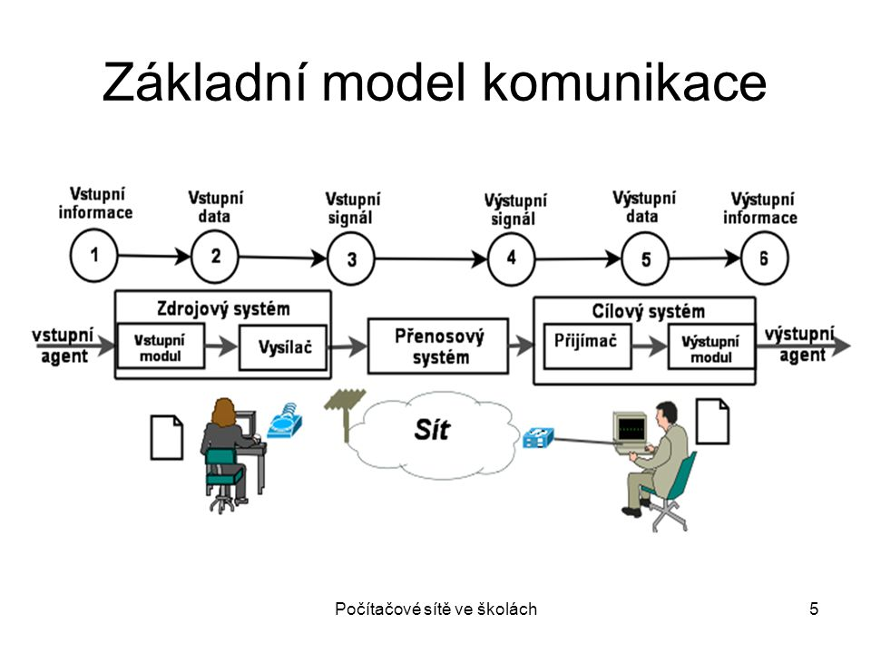 Počítačové sítě ve školách6 Základní pojmy Vstupní a výstupní agent – síťová aplikace (převádí informaci do datového formátu) Vstupní a výstupní data – digitální forma informace Zpráva – datový formát specifikovaný protokolem Paket – přenosová datová jednotka Signál – fyzikální jev – periodický časově proměnný průběh s vloženými daty