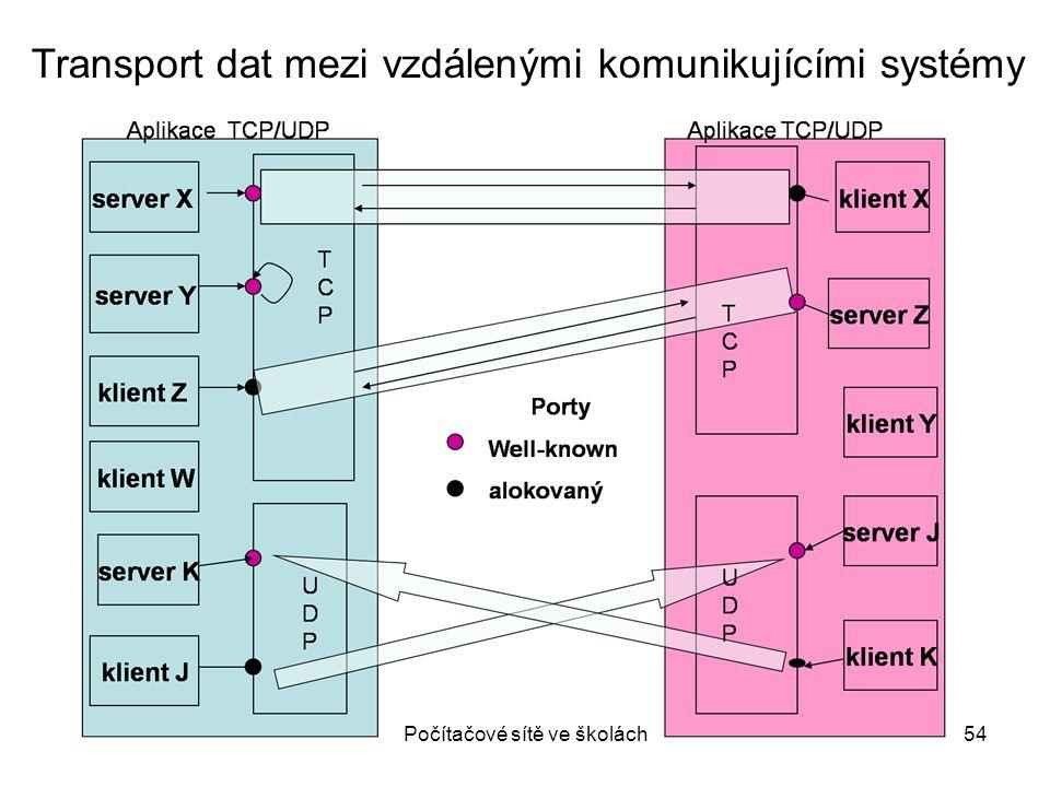 Počítačové sítě ve školách54 Transport dat mezi vzdálenými komunikujícími systémy