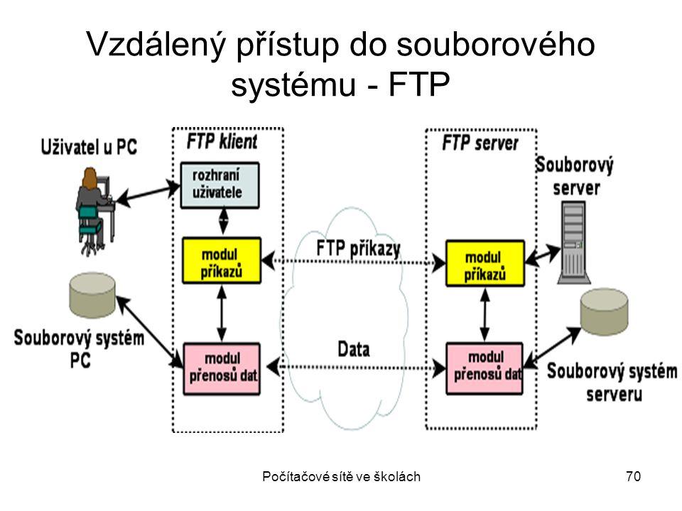 Počítačové sítě ve školách70 Vzdálený přístup do souborového systému - FTP