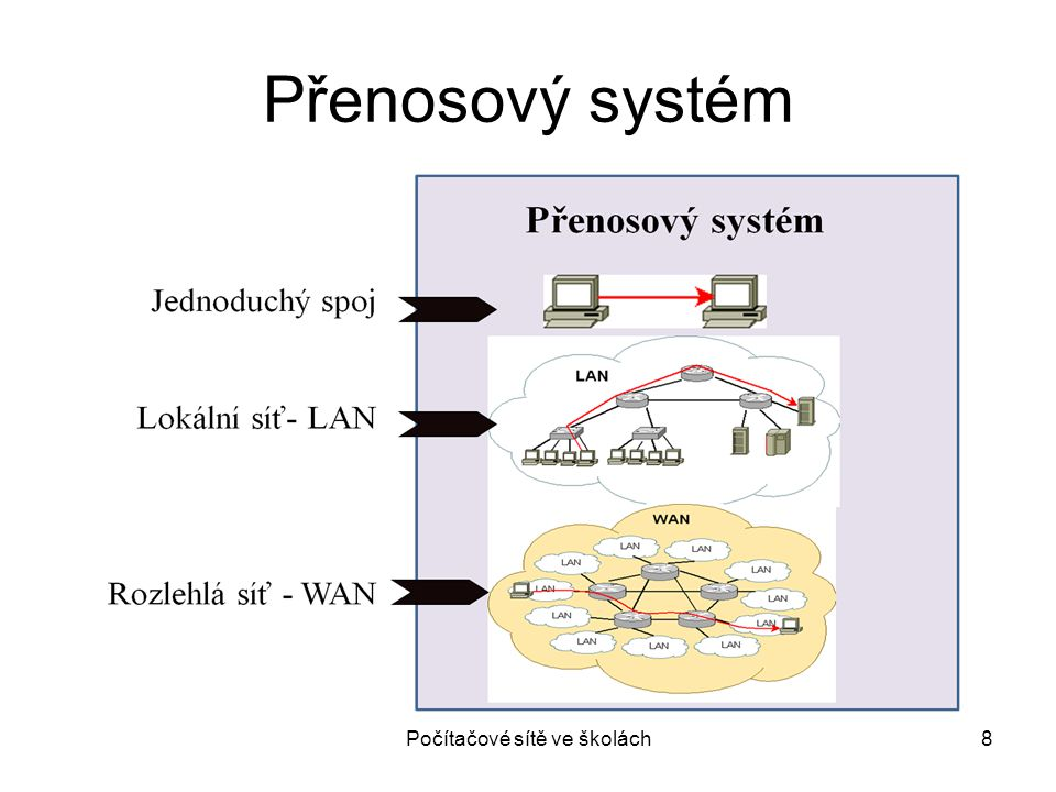 """Počítačové sítě ve školách9 Konvergované sítě a služby Konvergovaná síť – inteligentní síť typu end-to-end umožňující na jedné technologické platformě provozovat různé služby s rozdílnými požadavky na přenos Konvergované služby – """"balíčky služeb operátora (ISP)"""