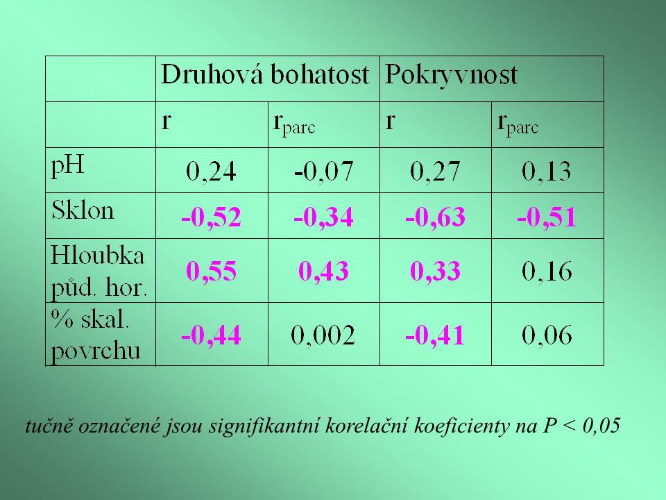 tučně označené jsou signifikantní korelační koeficienty na P < 0,05