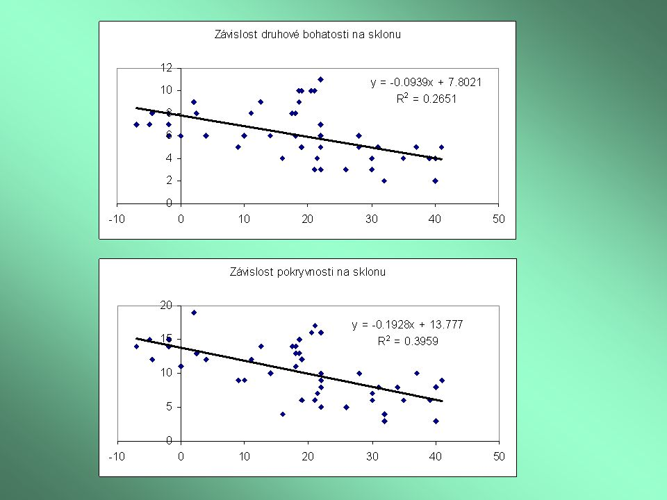 Ordinace s omezením (CCA), testující vliv nezávislých faktorů prostředí na druhové složení cévnatých rostlin na lokalitě Čubernice Monte Carlo permutační test všech os prokázal signifikantní vliv faktorů na druhové složení (P = 0,001) 1.0 1.0 hvozdík mochna p kostřava rozrazil osívka j vikev.z pryšec c rožec le mateřídouška chmerek máèka ladní rùže šíp ovsík vy lipnice vikev ch truskavec kokoška jetel la ožanka Třešeň p.